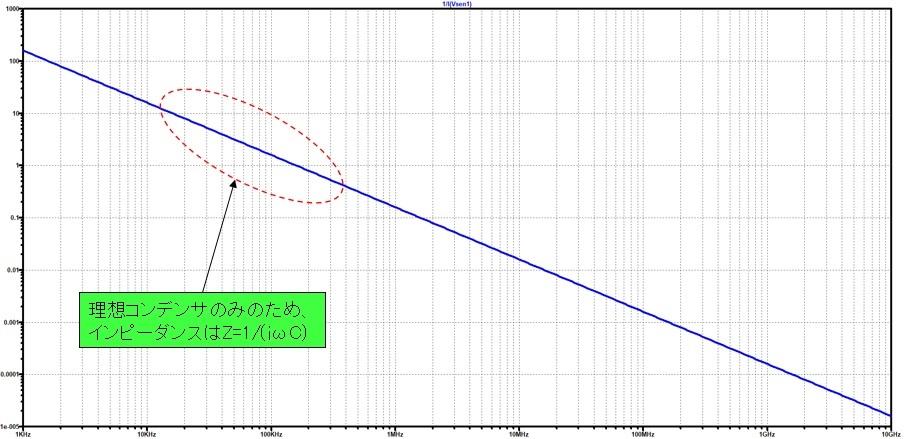 理想コンデンサのみの積層コンデンサモデルの周波数特性
