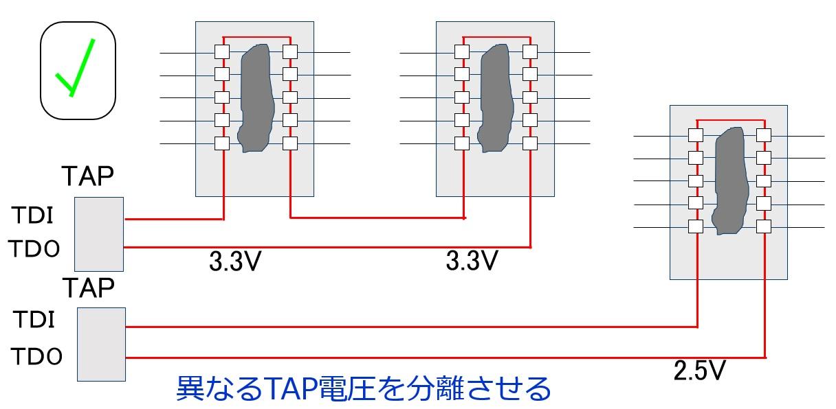 JTAGチェーンの回路例