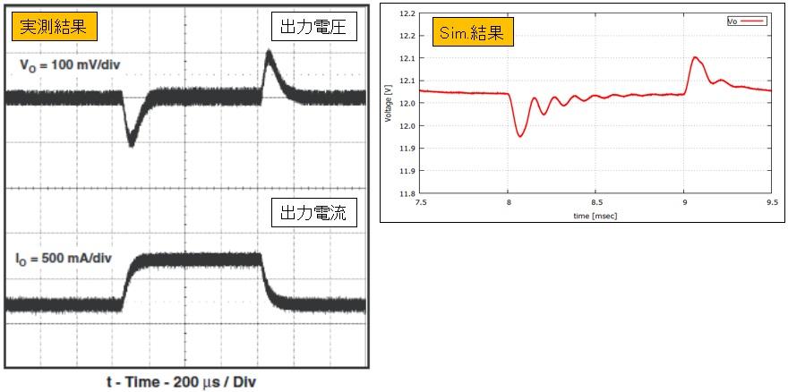 降圧型DC/DCコンバータモデル負荷過渡応答特性