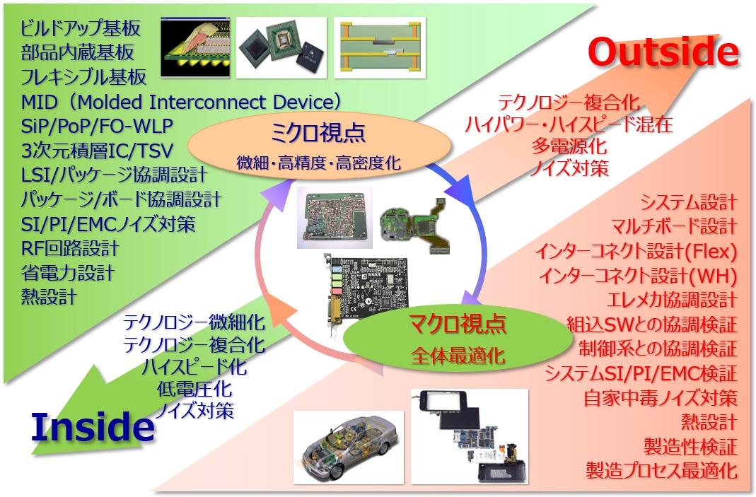 CR-8000の開発コンセプト