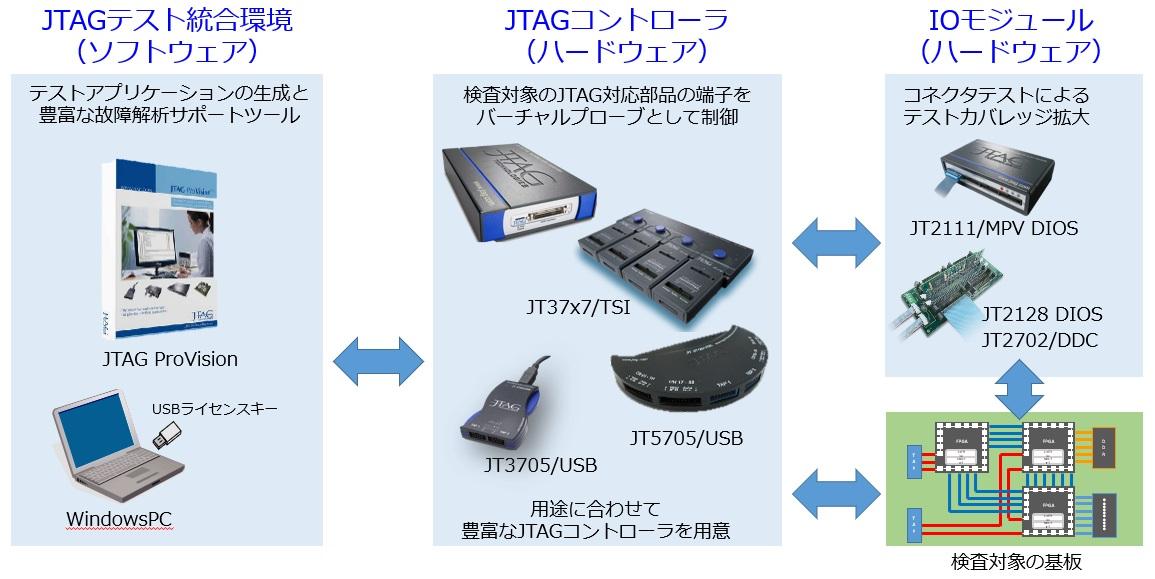 JTAGテストと基板の接続例
