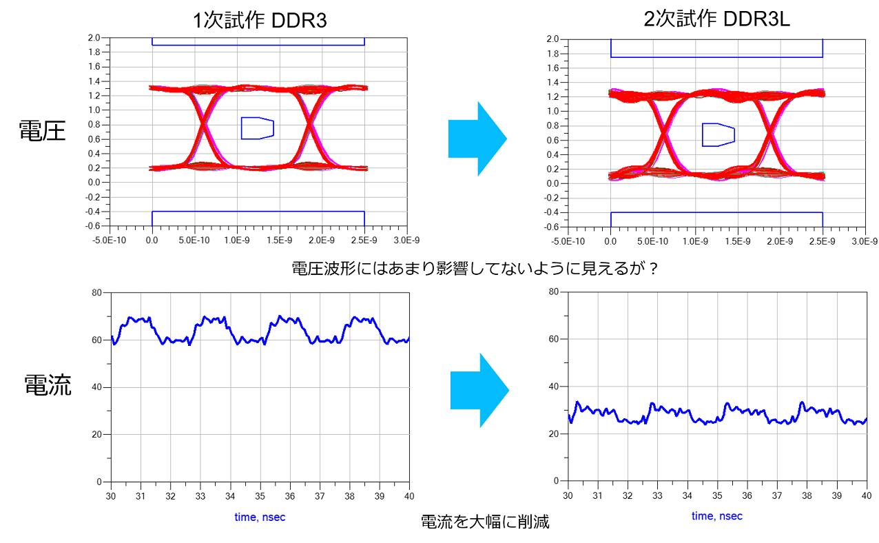 DDR波形解析結果