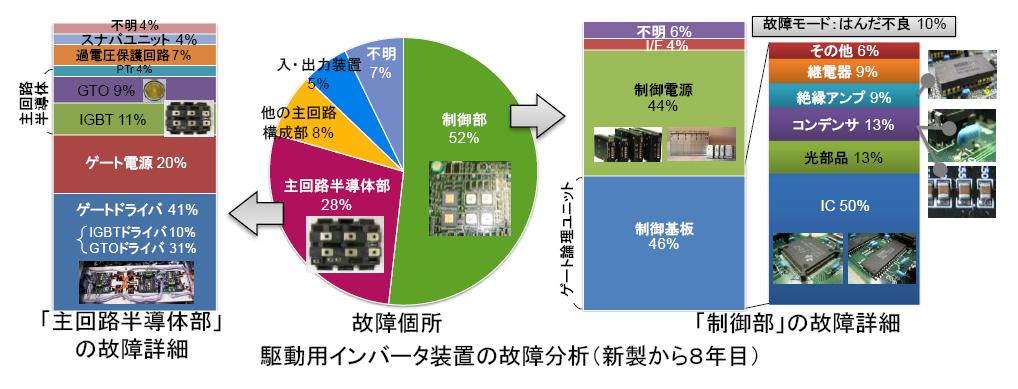 インバータ装置におけるプリント回路基板の不具合とメンテナンス