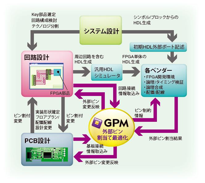 GPM 概要チャート