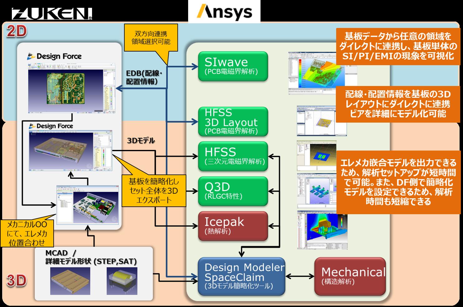 CR-8000/ANSYS ツール連携