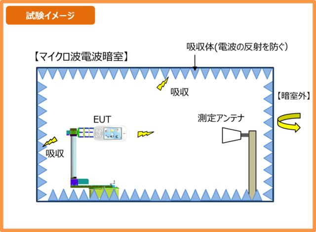 アンテナ性能試験のイメージ
