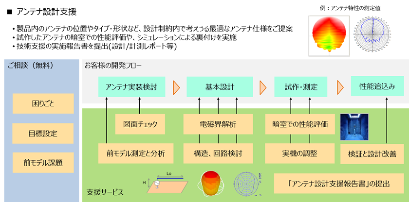 アンテナ設計支援サービスの詳細