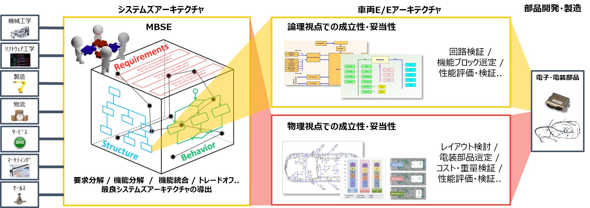 E/Eシステムズデザイン、モデルに基づく部品開発・製造