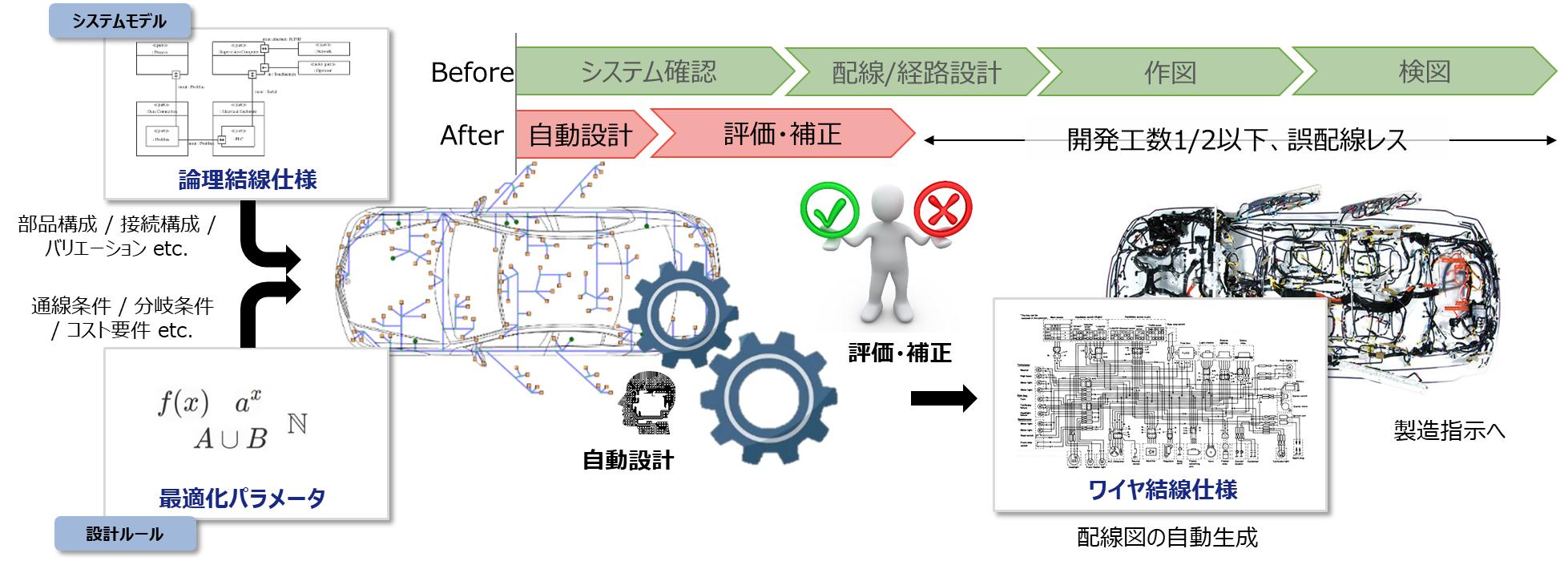 システムモデルと設計ルールに基づいたワイヤハーネス回路の自動設計