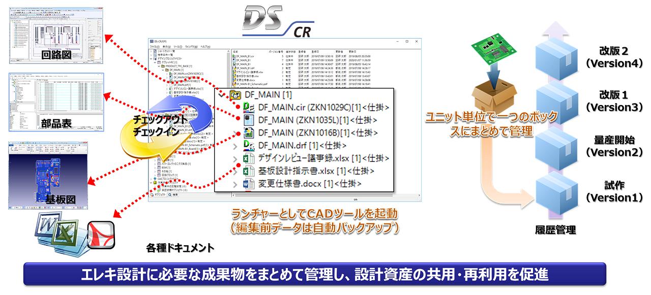 DS-CR 設計成果物管理 イメージ