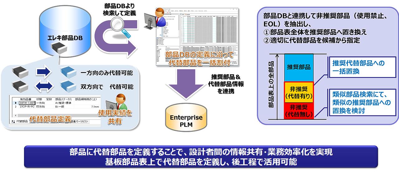 BCP(Business Continuity Plan:事業継続計画) イメージ