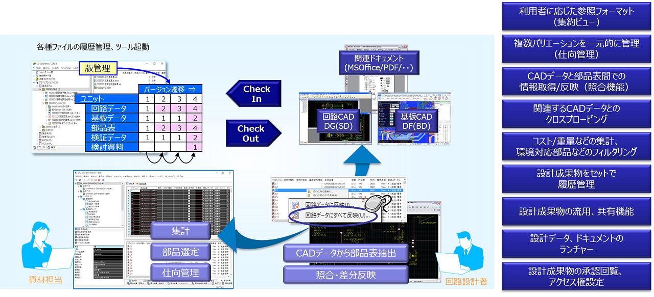DS-2 Expresso 設計成果物をセットで管理した効率的な流用設計環境 イメージ