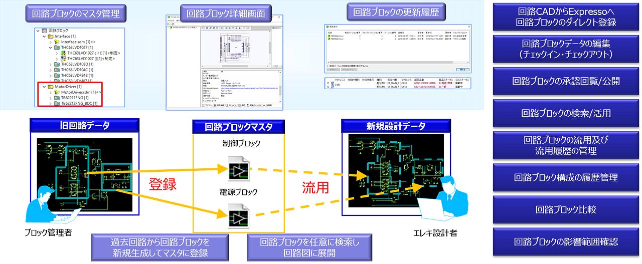DS-2 Expresso モジュラーデザインを推進する回路ブロック管理環境 イメージ