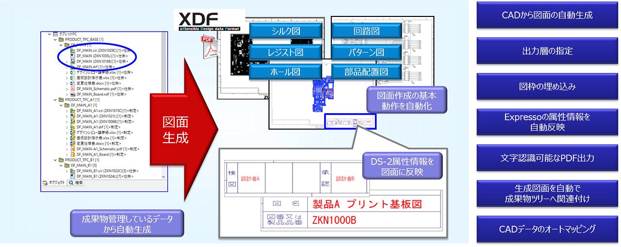DS-2 Expresso CADデータを元に効率的且つ高精度な図面生成環境の整備 イメージ