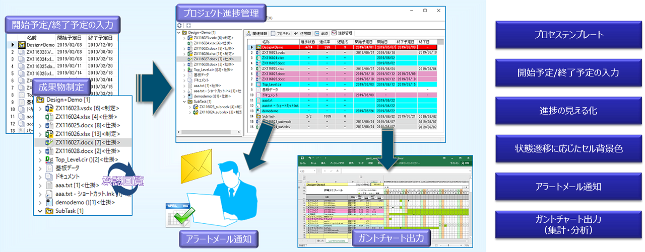 DS-2 Expresso プロジェクトを成果物ドリブンで進捗管理できる環境を提供 イメージ