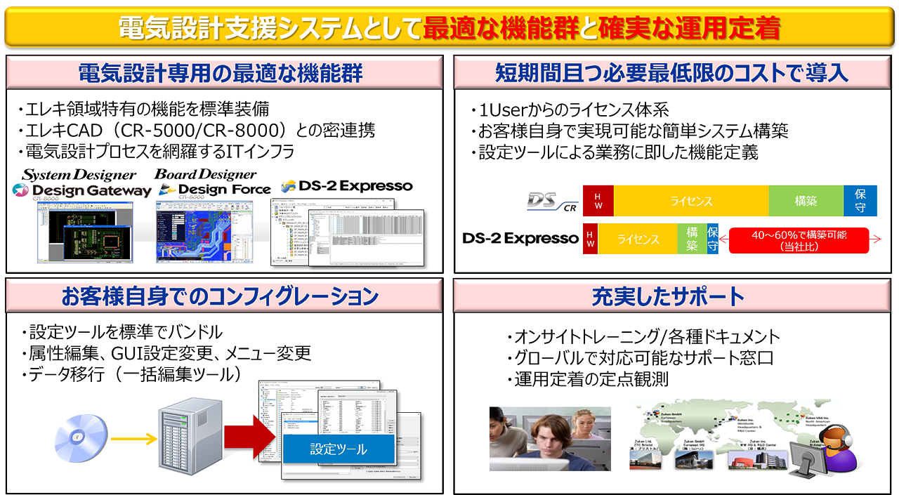 DS-2 Expresso の特長 イメージ