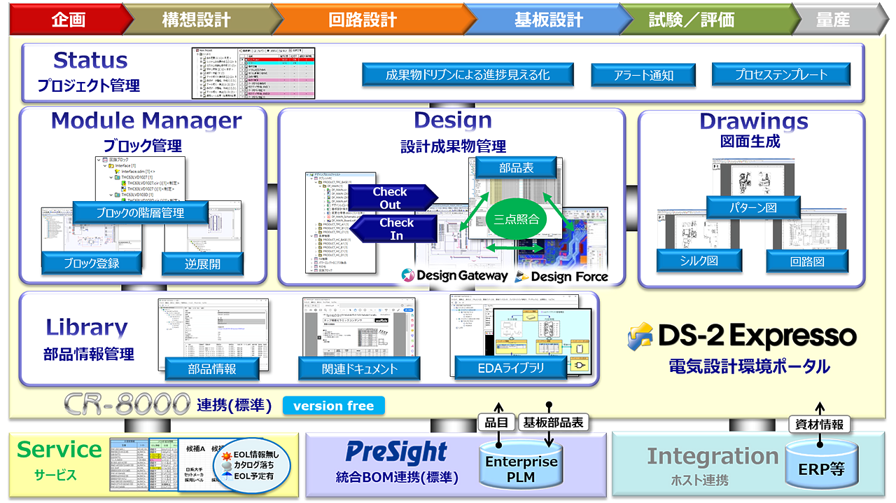 DS-2 Expresso システム構成図