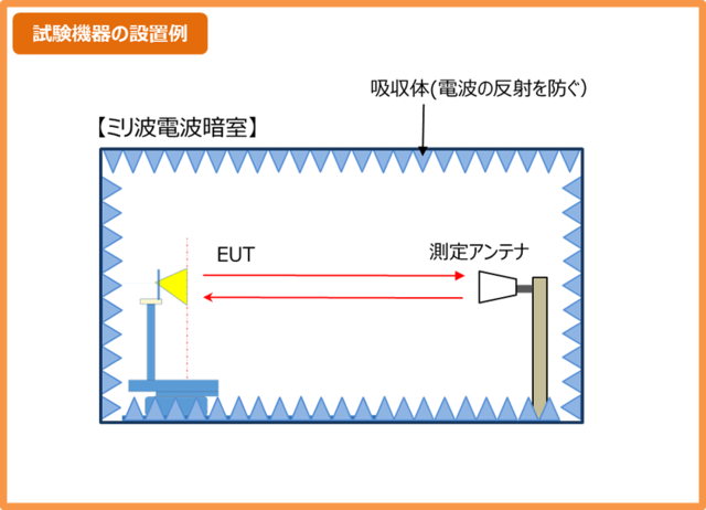 ミリ波測定での試験機器の設置例