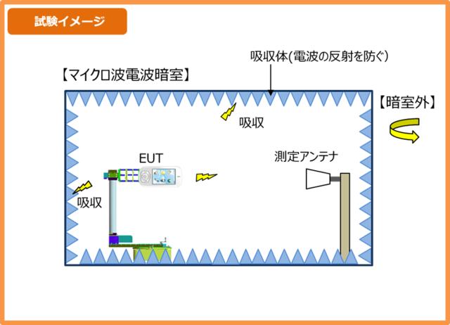 OTA評価の試験イメージ