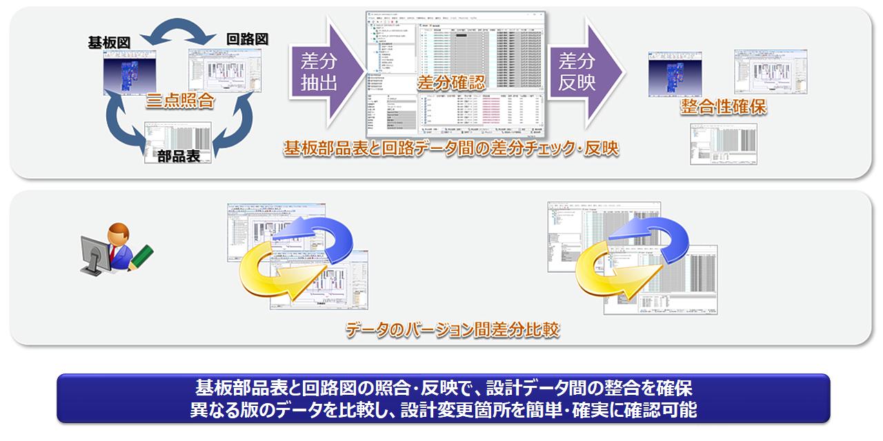 設計データの整合 イメージ
