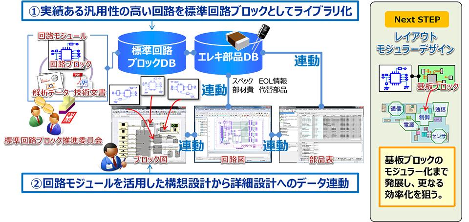 設計IPの活用で設計リードタイムを30%削減