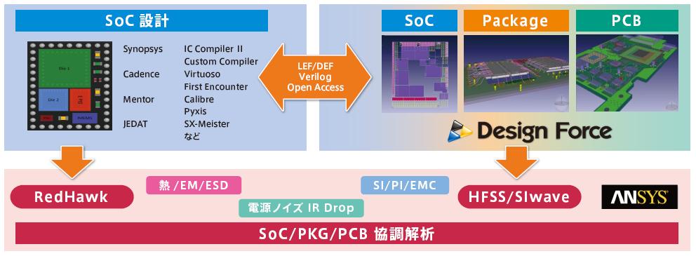 SoC/PKG/PCB 協調設計・検証プラットフォーム